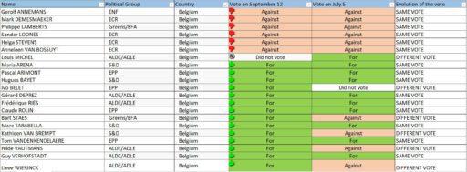 Europees parlement uitslagen stemming